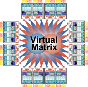 Virtual Matrix Architecture