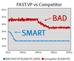 VMAX FAST VP is the Smartest