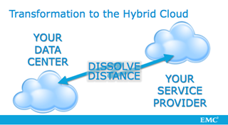 Transformation to the Hybrid Cloud