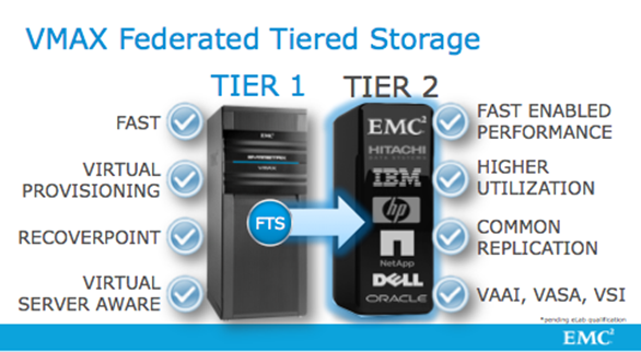 VMAX Federated Tiered Storage